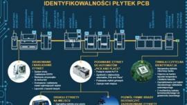 Automatyzacja identyfikacji obwodów drukowanych w liniach SMT