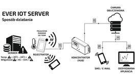 EVER IOT Server